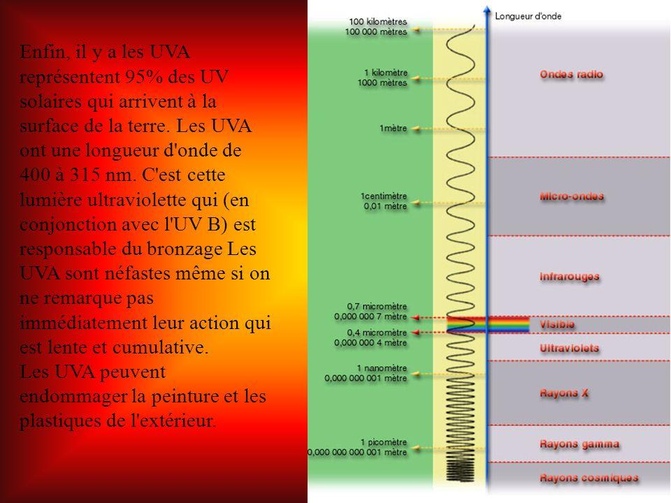 Le rayonnement infrarouge (IR) est un rayonnement électromagnétique d une longueur d onde supérieure à celle de la lumière visible mais plus courte que celle des micro-ondes.