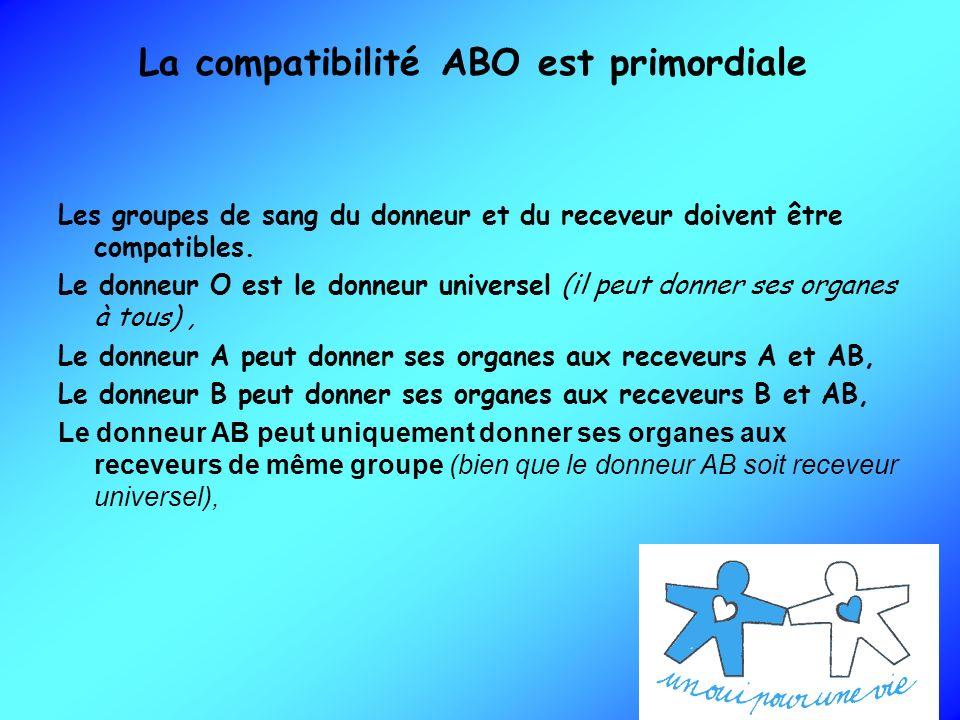 La compatibilité ABO est primordiale Les groupes de sang du donneur et du receveur doivent être compatibles. Le donneur O est le donneur universel (il