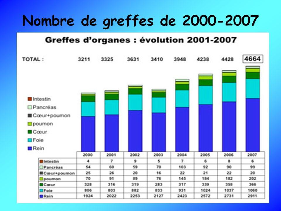 Nombre de greffes de 2000-2007