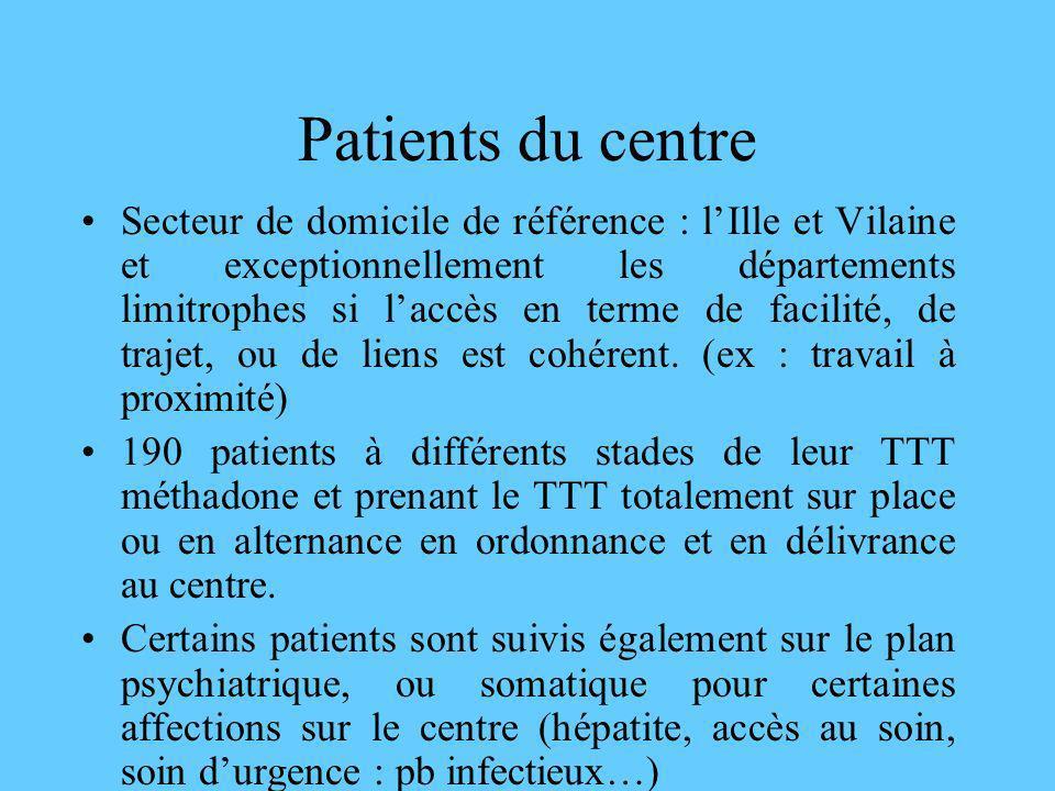 Patients du centre (2) Dautres sont suivis en collaboration avec des services divers : centre de rééducation, centre de la douleur,service psychiatrique, dalcoologie, ou ont le reste de leur thérapeutique psychotrope ou autre auprès de leur médecin traitant ou dun psychiatre libéral.