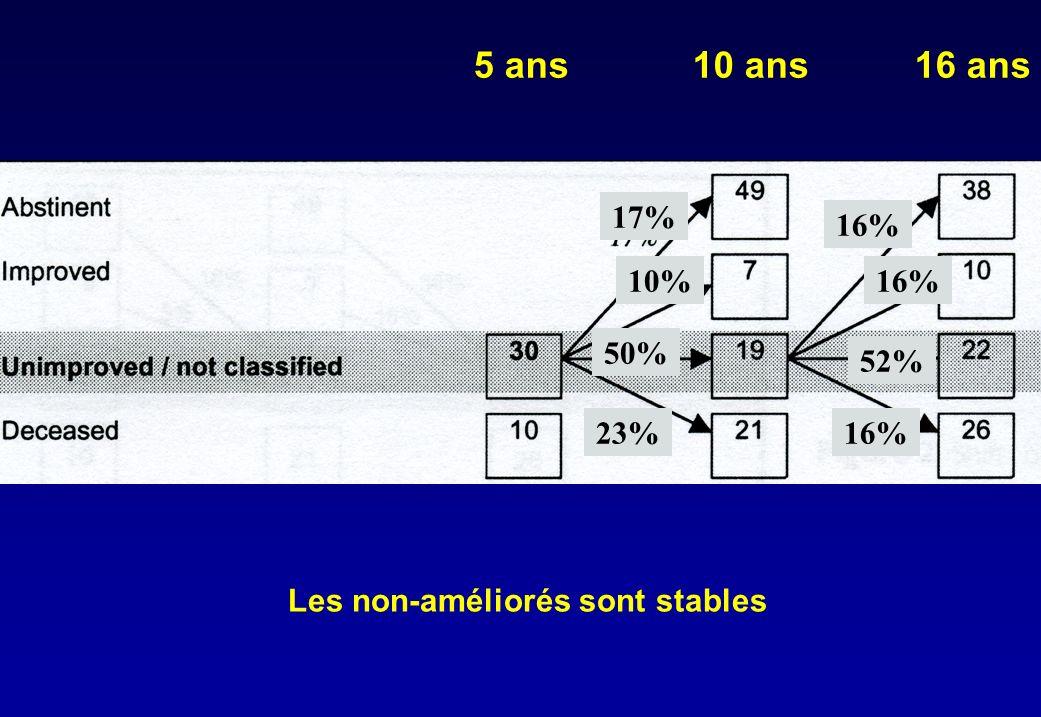 5 ans10 ans16 ans 17% 50% 23% 10% 16% 52% 16% Les non-améliorés sont stables