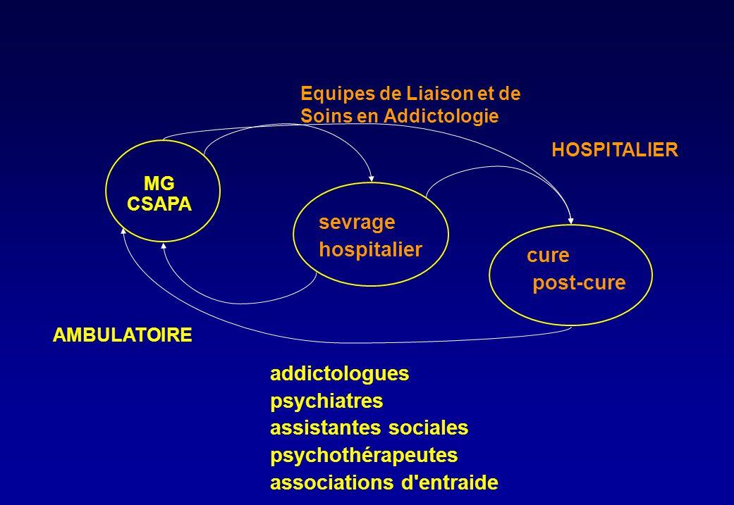MG CSAPA AMBULATOIRE addictologues psychiatres assistantes sociales psychothérapeutes associations d entraide HOSPITALIER sevrage hospitalier cure post-cure Equipes de Liaison et de Soins en Addictologie