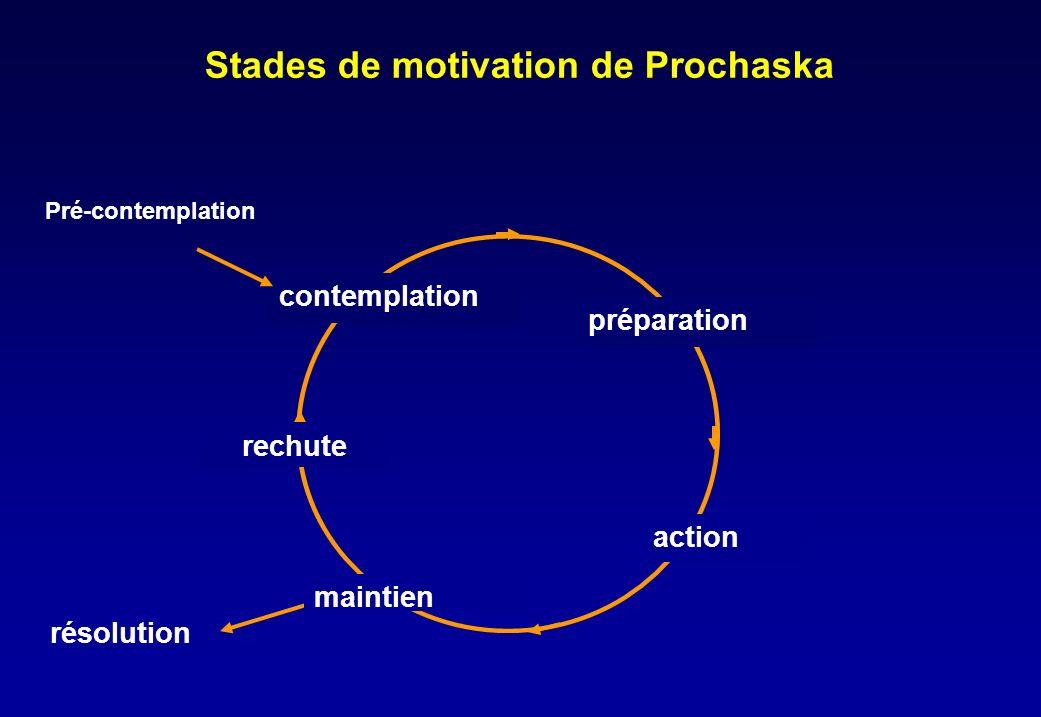 Stades de motivation de Prochaska Pré-contemplation contemplation action préparation résolution rechute maintien