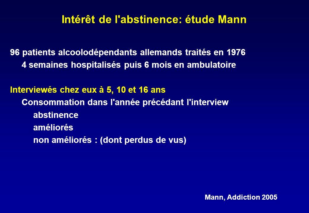 Intérêt de l abstinence: étude Mann 96 patients alcoolodépendants allemands traités en 1976 4 semaines hospitalisés puis 6 mois en ambulatoire Interviewés chez eux à 5, 10 et 16 ans Consommation dans l année précédant l interview abstinence améliorés non améliorés : (dont perdus de vus) Mann, Addiction 2005