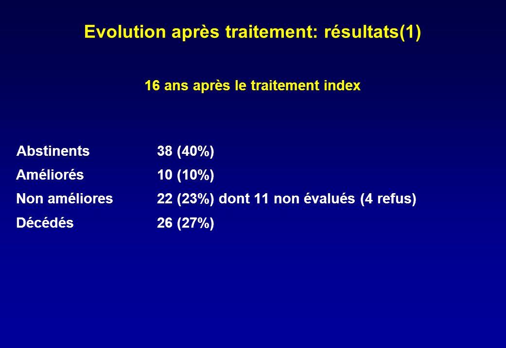 Evolution après traitement: résultats(1) 16 ans après le traitement index Abstinents38 (40%) Améliorés10 (10%) Non améliores22 (23%) dont 11 non évalués (4 refus) Décédés26 (27%)