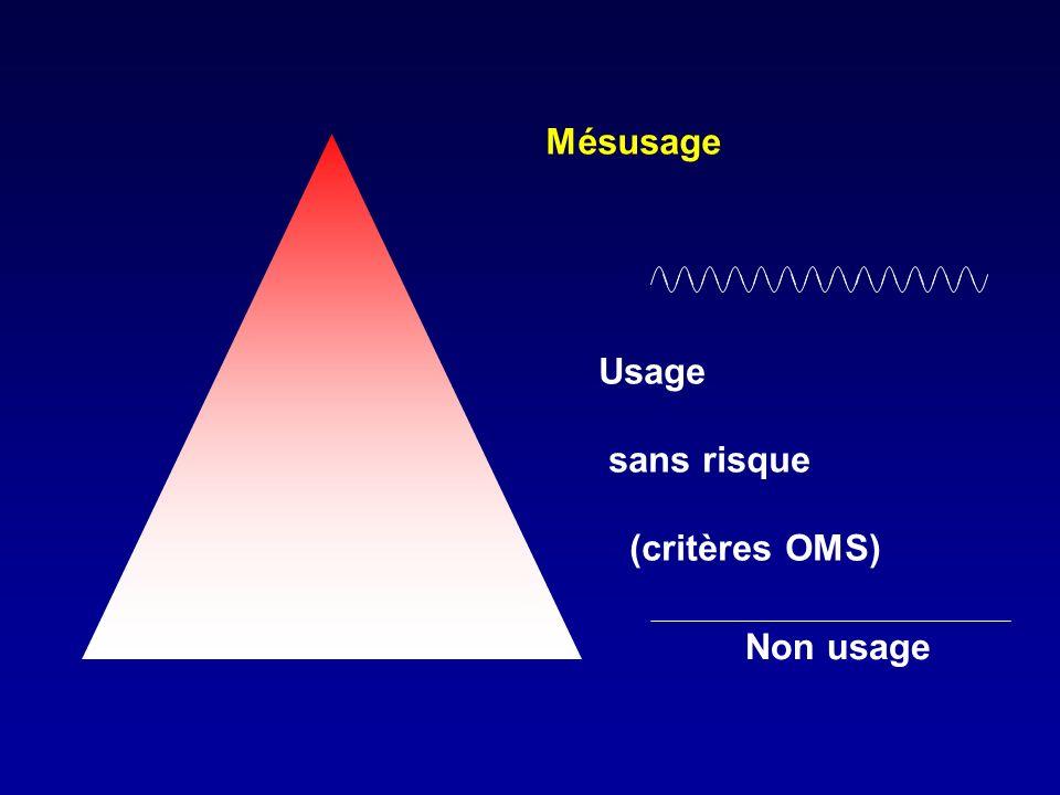 Non usage Mésusage Usage sans risque (critères OMS)