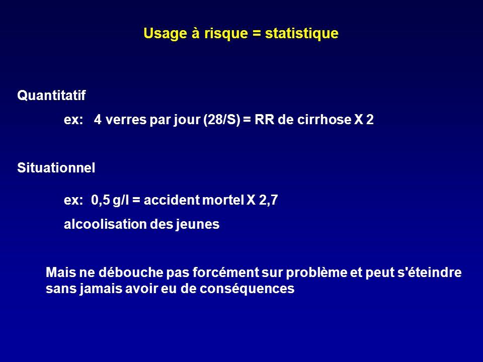 Usage à risque = statistique Quantitatif ex: 4 verres par jour (28/S) = RR de cirrhose X 2 Situationnel ex: 0,5 g/l = accident mortel X 2,7 alcoolisation des jeunes Mais ne débouche pas forcément sur problème et peut s éteindre sans jamais avoir eu de conséquences