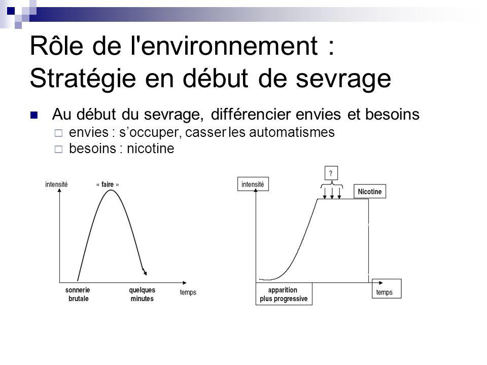 Rôle de l'environnement : Stratégie en début de sevrage Au début du sevrage, différencier envies et besoins envies : soccuper, casser les automatismes