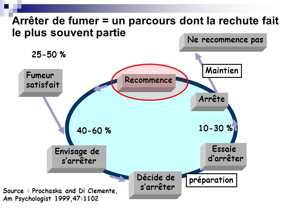 Arrêter de fumer = un parcours dont la rechute fait le plus souvent partie Source : Prochaska and Di Clemente, Am Psychologist 1999,47:1102 40-60 % 25