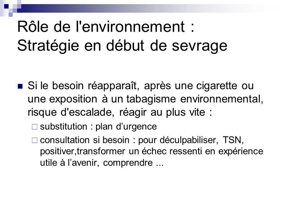 Rôle de l'environnement : Stratégie en début de sevrage Si le besoin réapparaît, après une cigarette ou une exposition à un tabagisme environnemental,
