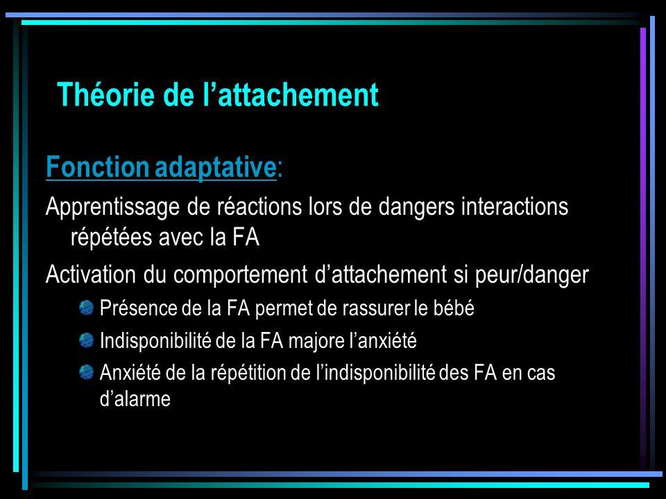 Théorie de lattachement Fonction adaptative : Apprentissage de réactions lors de dangers interactions répétées avec la FA Activation du comportement d