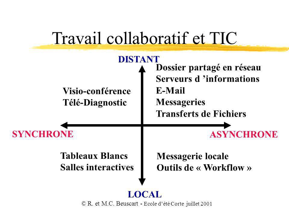 © R. et M.C. Beuscart - Ecole dété Corte juillet 2001 Travail collaboratif et TIC LOCAL DISTANT SYNCHRONE ASYNCHRONE Visio-conférence Télé-Diagnostic