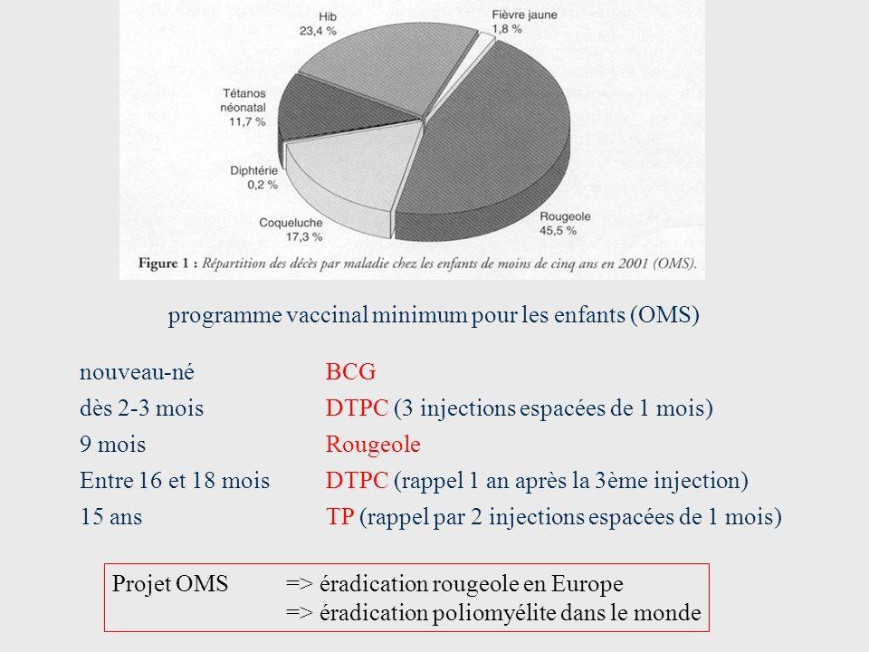 nouveau-né dès 2-3 mois 9 mois Entre 16 et 18 mois 15 ans BCG DTPC (3 injections espacées de 1 mois) Rougeole DTPC (rappel 1 an après la 3ème injectio