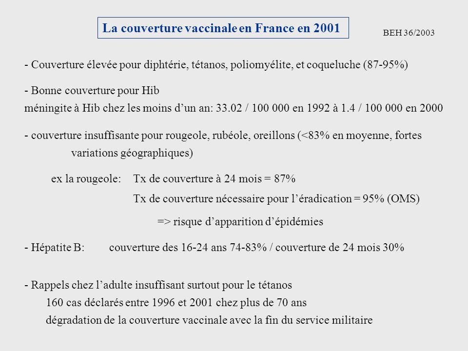 La couverture vaccinale en France en 2001 BEH 36/2003 - Couverture élevée pour diphtérie, tétanos, poliomyélite, et coqueluche (87-95%) - Bonne couver