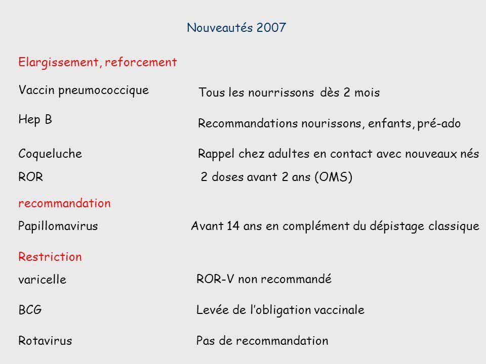 Vaccin pneumococcique Tous les nourrissons dès 2 mois Recommandations nourissons, enfants, pré-ado Elargissement, reforcement Hep B Nouveautés 2007 Co