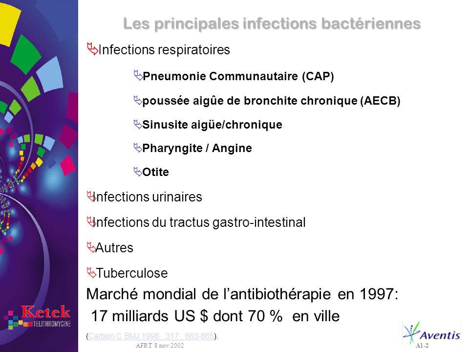 AFRT 8 nov 2002 A1-2 Les principales infections bactériennes Infections respiratoires Pneumonie Communautaire (CAP) poussée aigûe de bronchite chroniq
