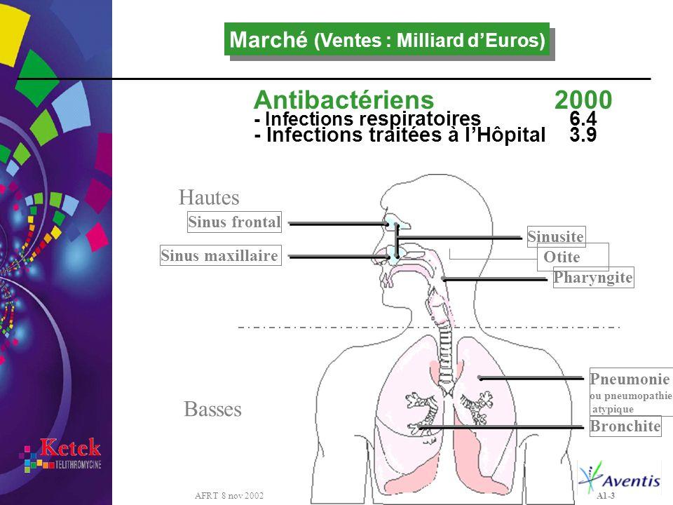 AFRT 8 nov 2002 A1-3 Sinus frontal Sinus maxillaire Pneumonie ou pneumopathie atypique Sinusite Pharyngite Bronchite Otite Basses Hautes Antibactérien