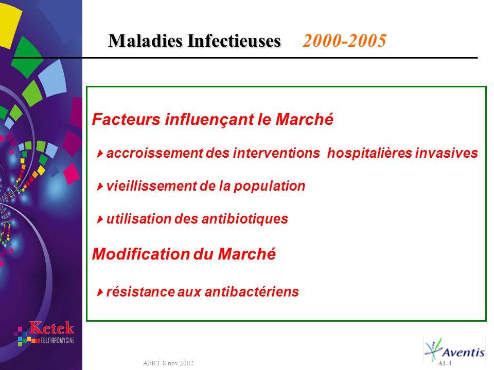 AFRT 8 nov 2002 A1-4 Facteurs influençant le Marché accroissement des interventions hospitalières invasives vieillissement de la population utilisatio