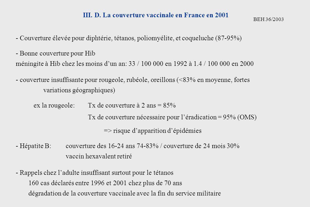 III. D. La couverture vaccinale en France en 2001 BEH 36/2003 - Couverture élevée pour diphtérie, tétanos, poliomyélite, et coqueluche (87-95%) - Bonn