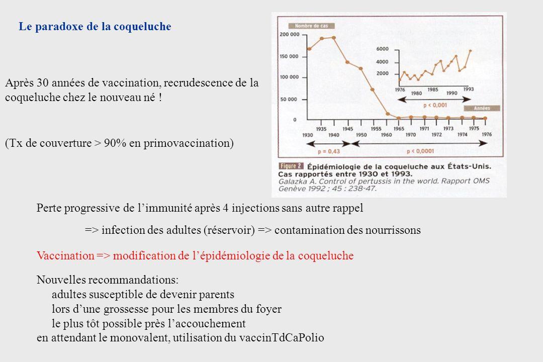 Le paradoxe de la coqueluche Après 30 années de vaccination, recrudescence de la coqueluche chez le nouveau né ! (Tx de couverture > 90% en primovacci