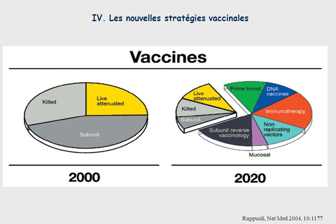 Rappuoli, Nat Med 2004, 10:1177 IV. Les nouvelles stratégies vaccinales