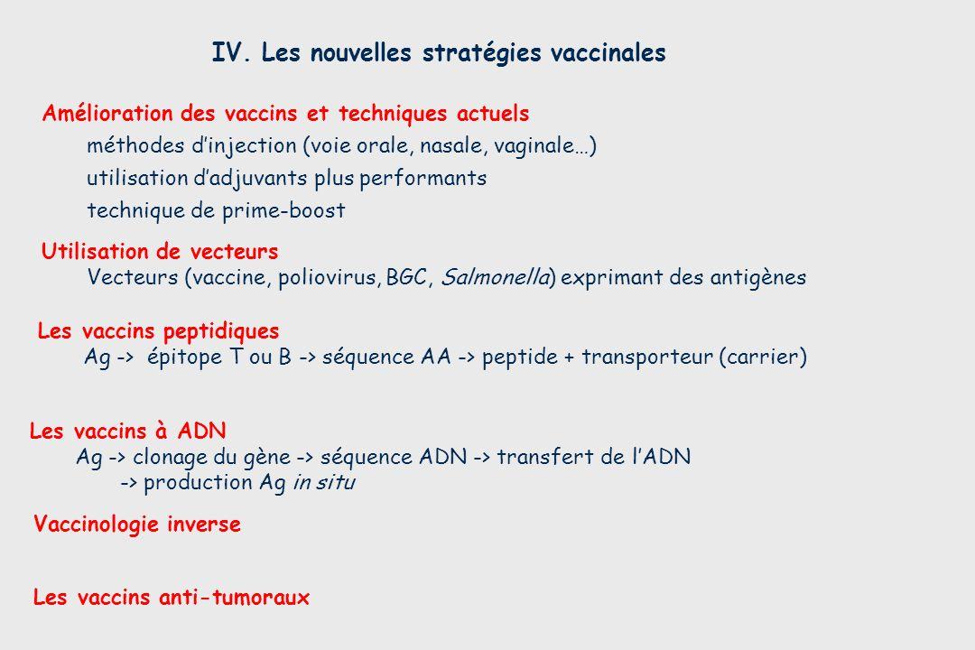 IV. Les nouvelles stratégies vaccinales Les vaccins anti-tumoraux Les vaccins à ADN Ag -> clonage du gène -> séquence ADN -> transfert de lADN -> prod