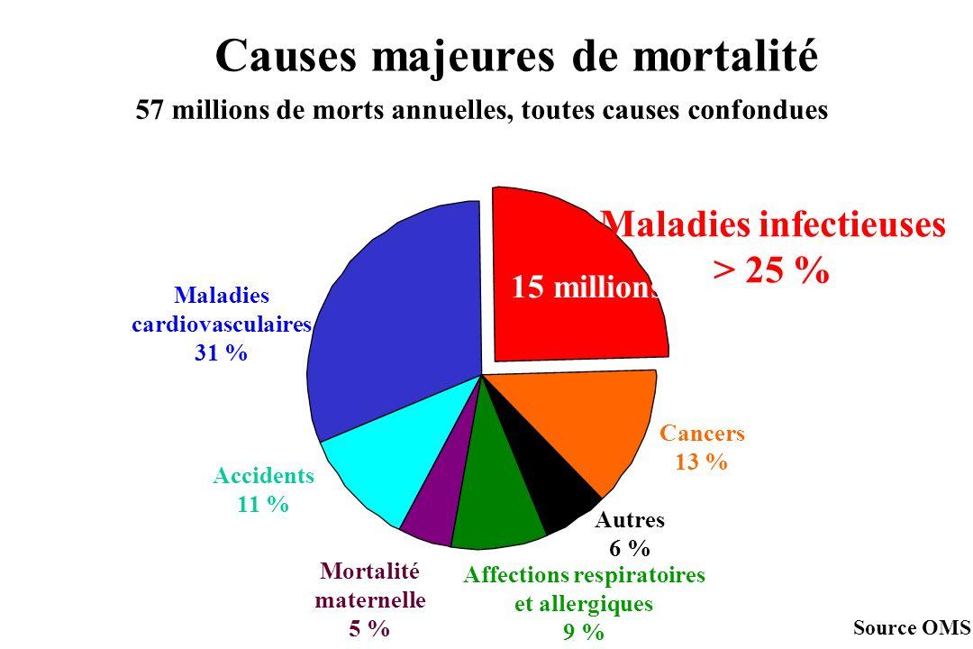 Maladies infectieuses 45 % Accidents 11 % Mortalité maternelle 2 % Causes majeures de mortalité dans les pays à faible revenu (Asie du Sud - Est et Afrique) Maladies non transmissibles 35 % Malnutrition 1 % Mortalité périnatale 6 % Source OMS