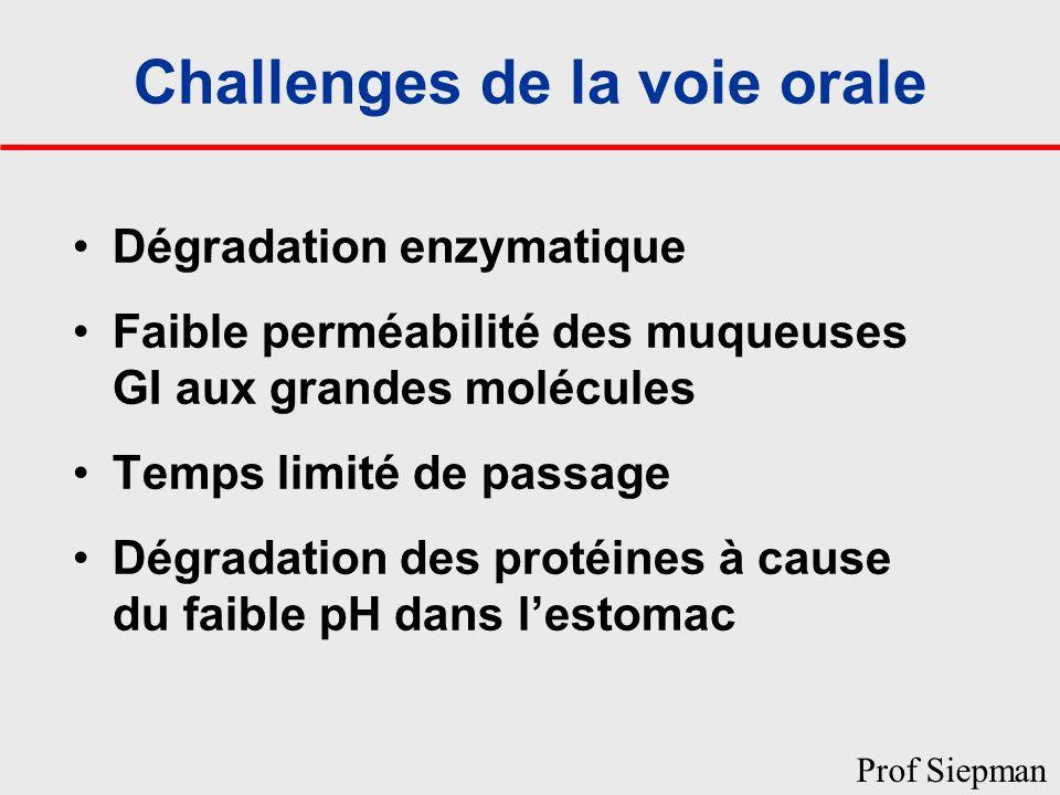 Challenges de la voie orale Dégradation enzymatique Faible perméabilité des muqueuses GI aux grandes molécules Temps limité de passage Dégradation des