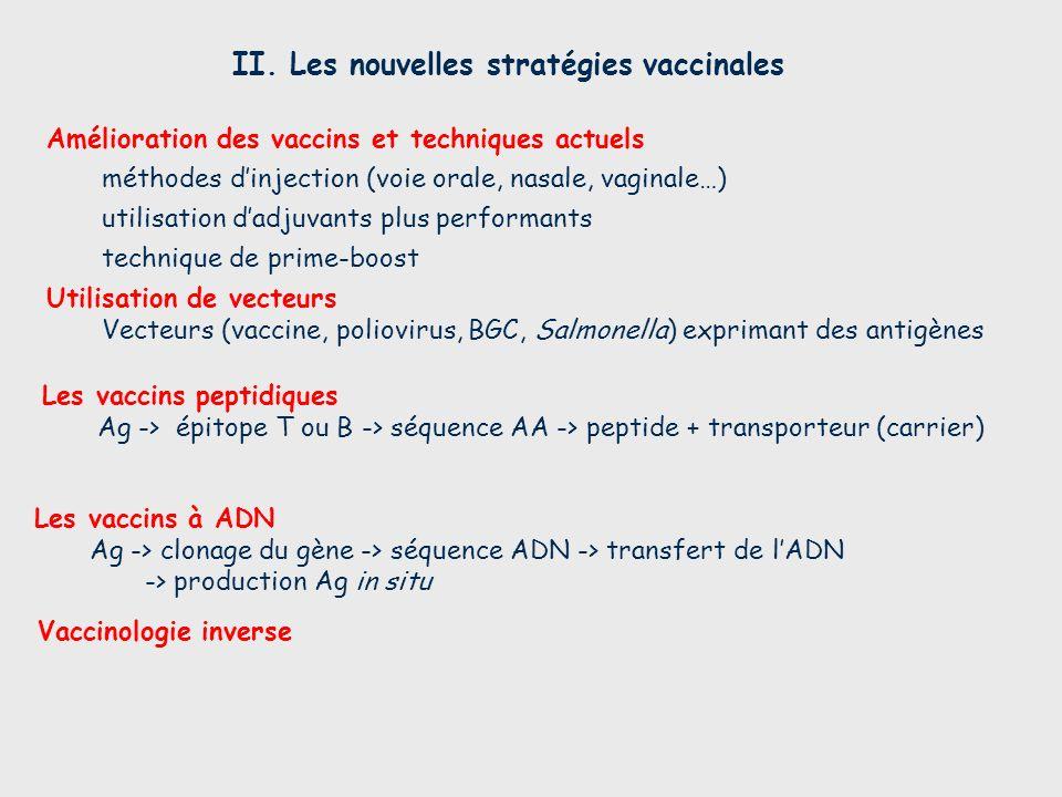 Vaccinologie inverse II. Les nouvelles stratégies vaccinales Les vaccins à ADN Ag -> clonage du gène -> séquence ADN -> transfert de lADN -> productio