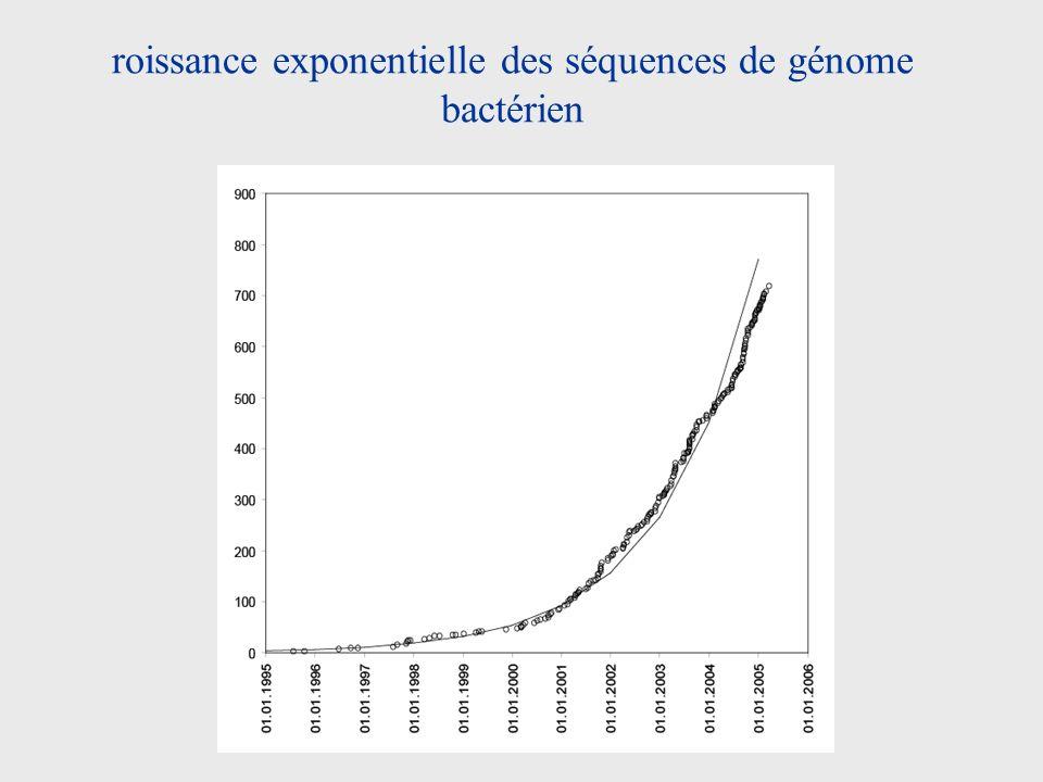 roissance exponentielle des séquences de génome bactérien