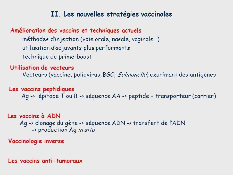 II. Les nouvelles stratégies vaccinales Les vaccins anti-tumoraux Les vaccins à ADN Ag -> clonage du gène -> séquence ADN -> transfert de lADN -> prod