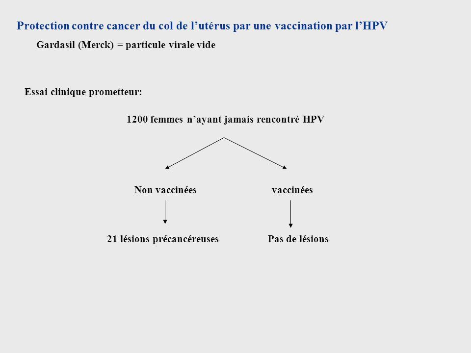 Protection contre cancer du col de lutérus par une vaccination par lHPV Gardasil (Merck) = particule virale vide Essai clinique prometteur: 1200 femme