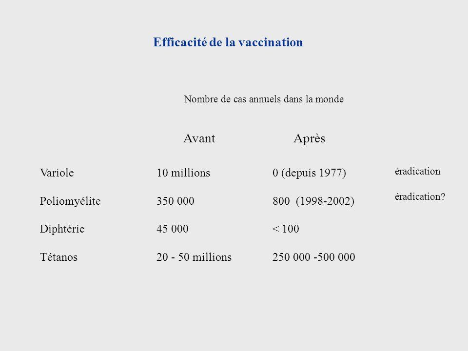 Efficacité de la vaccination Variole10 millions0 (depuis 1977) Poliomyélite 350 000800 (1998-2002) Diphtérie 45 000< 100 Tétanos 20 - 50 millions250 0