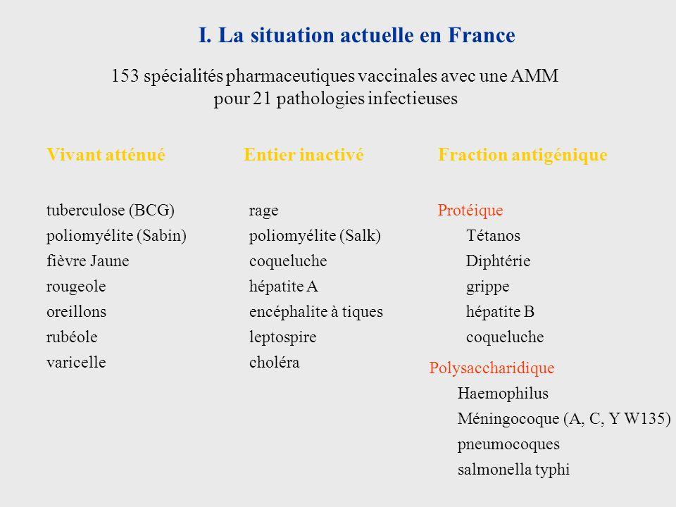 153 spécialités pharmaceutiques vaccinales avec une AMM pour 21 pathologies infectieuses Fraction antigéniqueVivant atténuéEntier inactivé tuberculose