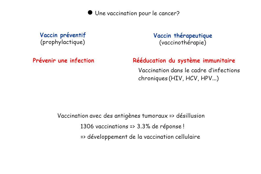 Vaccination avec des antigènes tumoraux => désillusion 1306 vaccinations => 3.3% de réponse ! => développement de la vaccination cellulaire Une vaccin