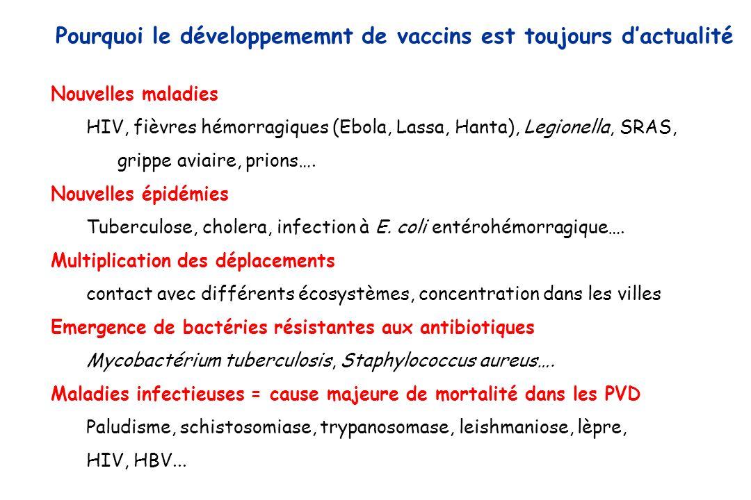 Nouvelles maladies HIV, fièvres hémorragiques (Ebola, Lassa, Hanta), Legionella, SRAS, grippe aviaire, prions…. Nouvelles épidémies Tuberculose, chole
