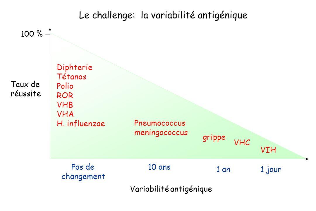 Diphterie Tétanos Polio ROR VHB VHA H. influenzae Pneumococcus meningococcus grippe VIH Taux de réussite Pas de changement 10 ans 1 an1 jour Variabili