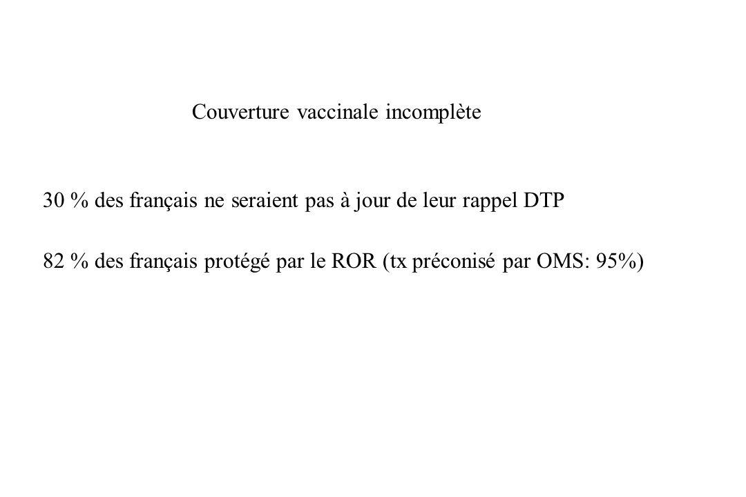 Couverture vaccinale incomplète 30 % des français ne seraient pas à jour de leur rappel DTP 82 % des français protégé par le ROR (tx préconisé par OMS