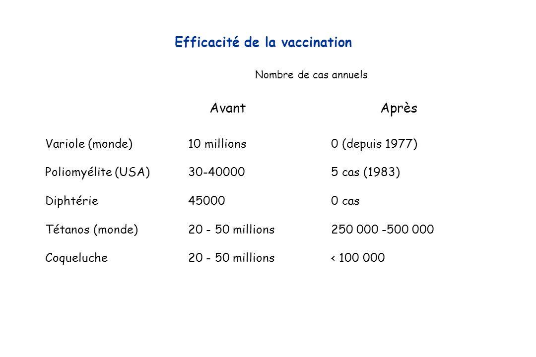 Efficacité de la vaccination Variole (monde)10 millions0 (depuis 1977) Poliomyélite (USA)30-400005 cas (1983) Diphtérie 450000 cas Tétanos (monde)20 -