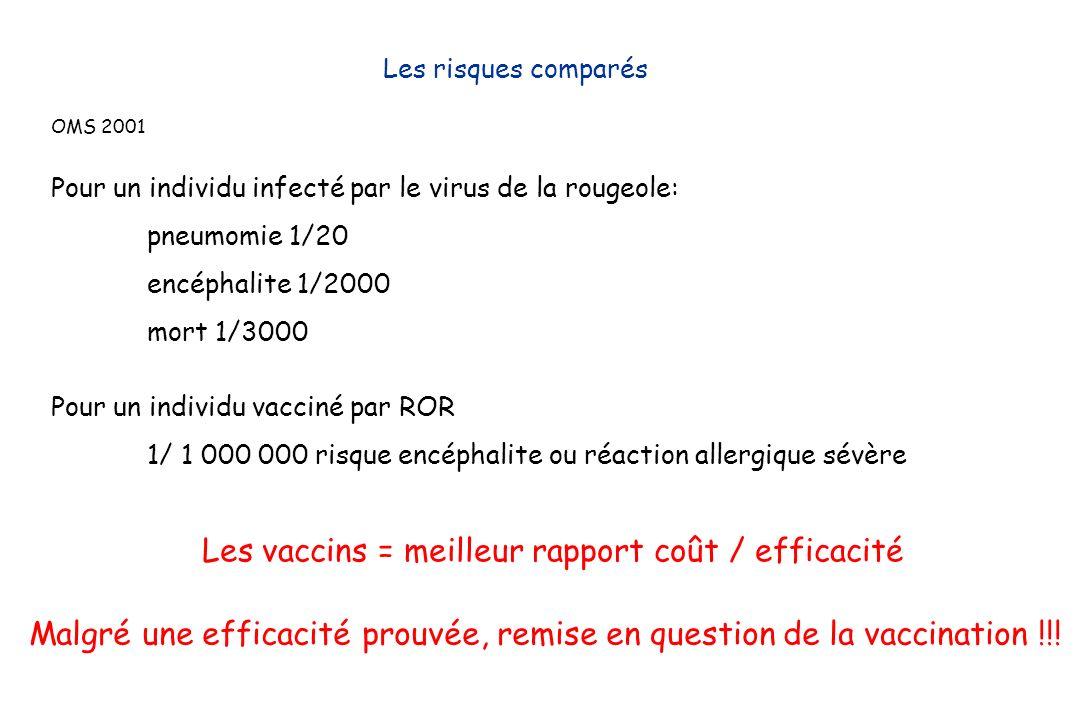 OMS 2001 Les risques comparés Pour un individu infecté par le virus de la rougeole: pneumomie 1/20 encéphalite 1/2000 mort 1/3000 Les vaccins = meille