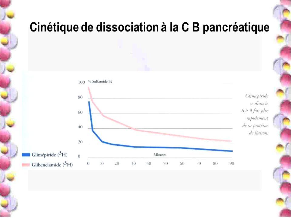 Cinétique de dissociation à la C B pancréatique