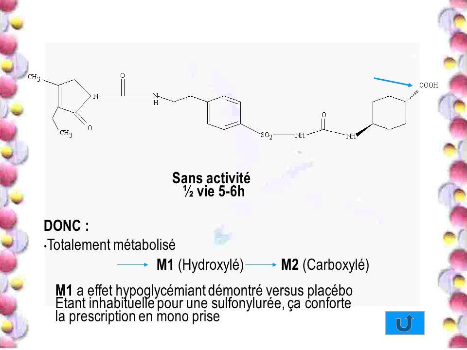 Sans activité ½ vie 5-6h M1 a effet hypoglycémiant démontré versus placébo Etant inhabituelle pour une sulfonylurée, ça conforte la prescription en mo