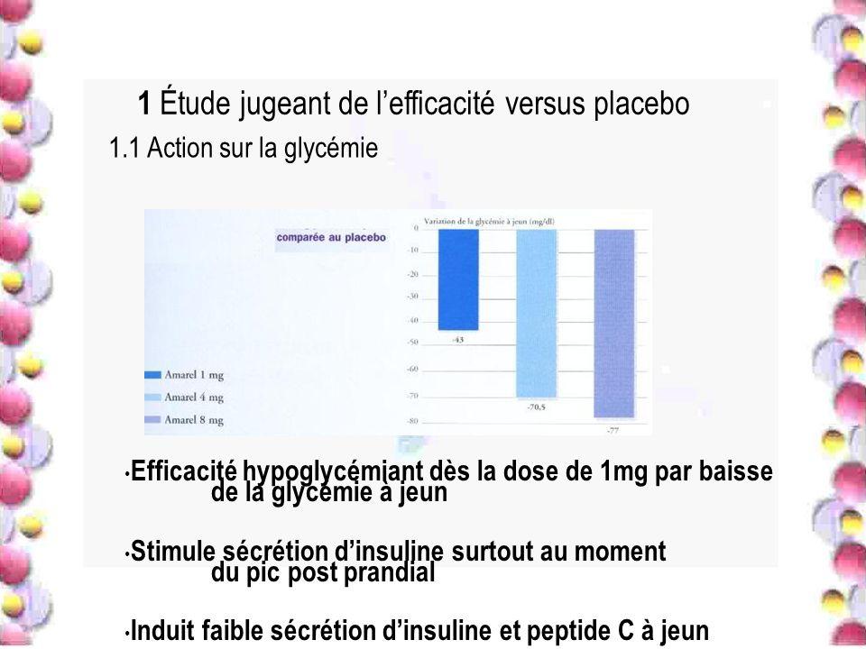 1 Étude jugeant de lefficacité versus placebo Efficacité hypoglycémiant dès la dose de 1mg par baisse de la glycémie à jeun Stimule sécrétion dinsulin