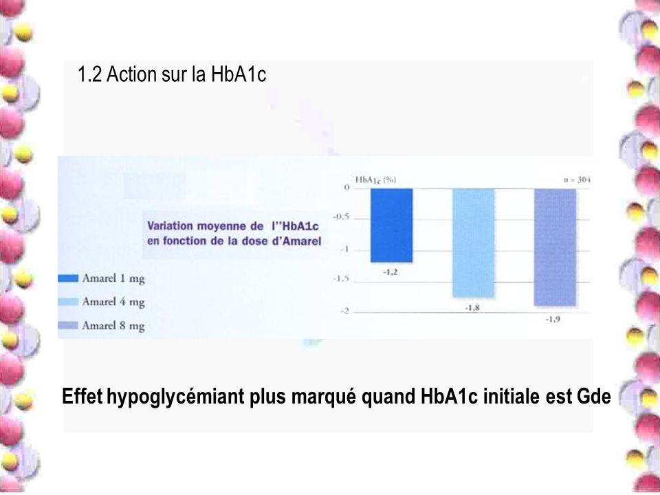 1.2 Action sur la HbA1c Effet hypoglycémiant plus marqué quand HbA1c initiale est Gde