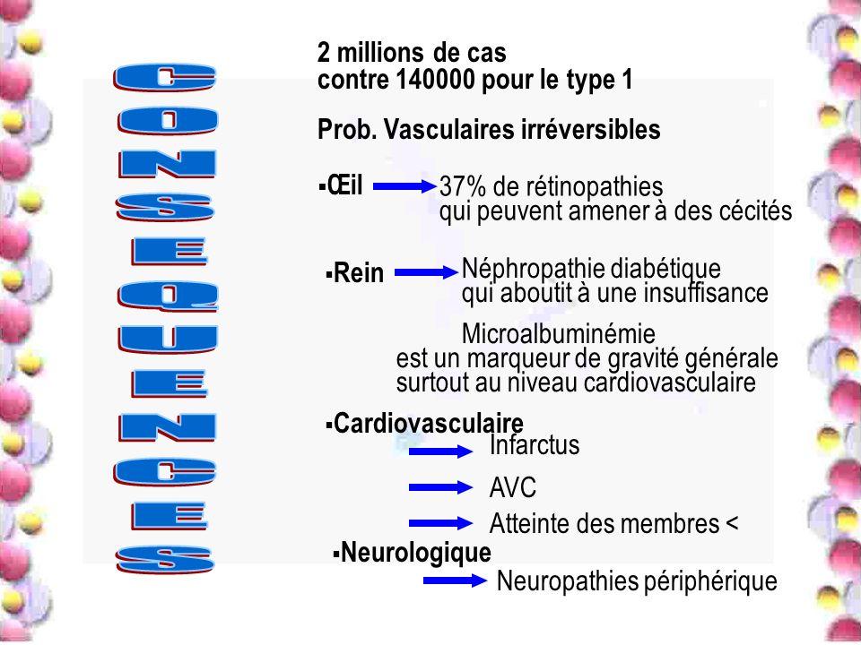 2 millions de cas contre 140000 pour le type 1 Prob. Vasculaires irréversibles Œil 37% de rétinopathies qui peuvent amener à des cécités Rein Néphropa