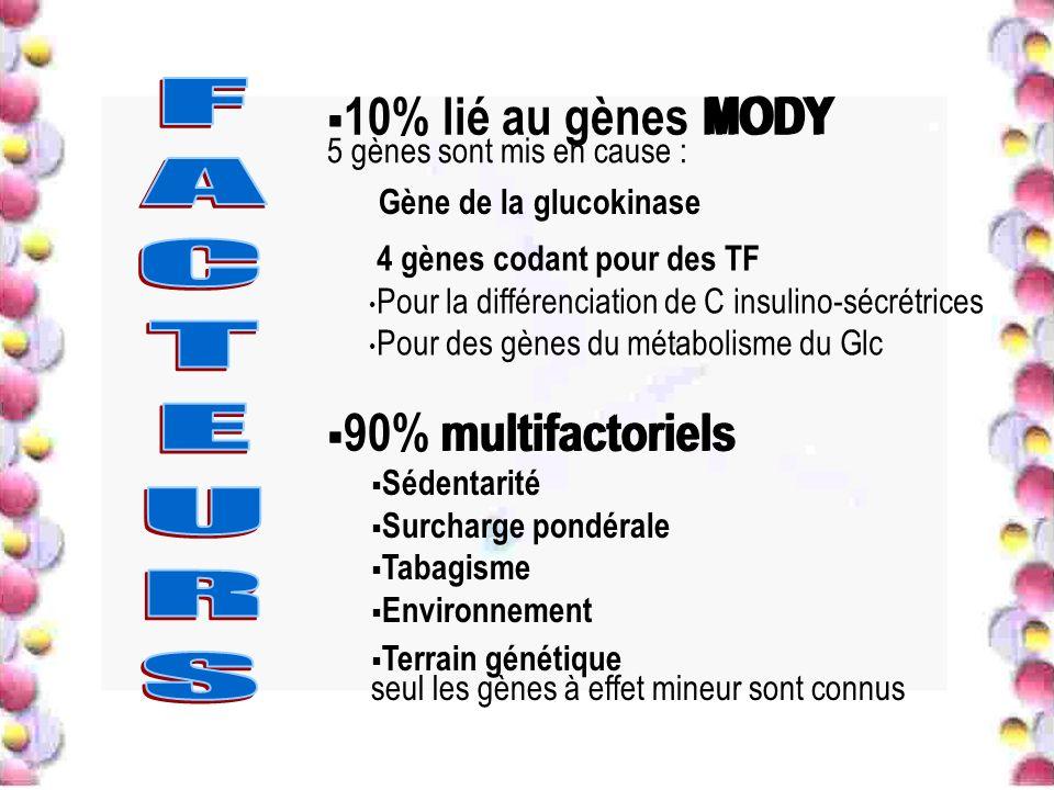10% lié au gènes MODY 90% multifactoriels MODY 5 gènes sont mis en cause : multifactoriels Gène de la glucokinase 4 gènes codant pour des TF Pour la d