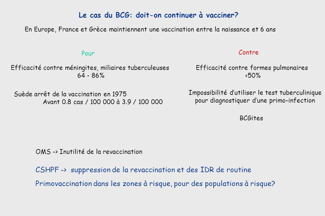Le cas du BCG: doit-on continuer à vacciner? En Europe, France et Grèce maintiennent une vaccination entre la naissance et 6 ans OMS -> Inutilité de l