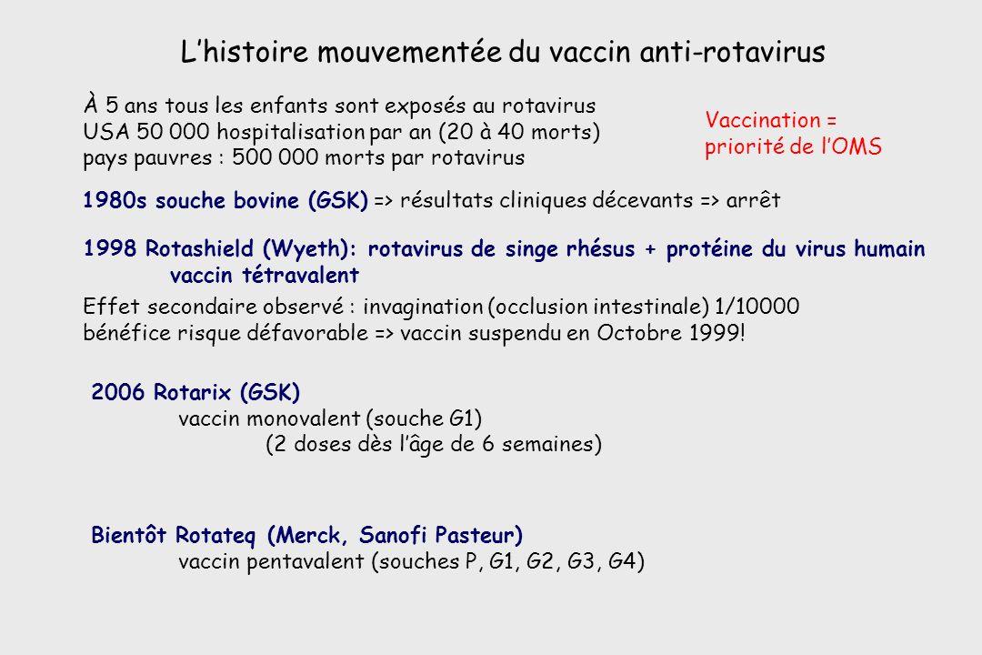 Lhistoire mouvementée du vaccin anti-rotavirus Bientôt Rotateq (Merck, Sanofi Pasteur) vaccin pentavalent (souches P, G1, G2, G3, G4) 2006 Rotarix (GS