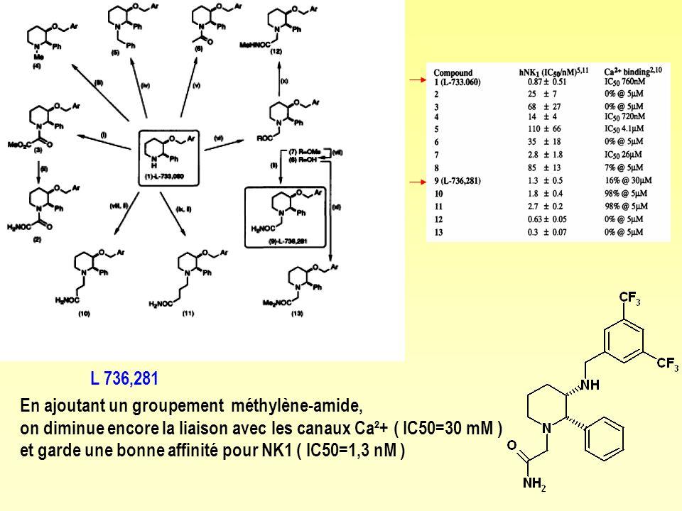 En ajoutant un groupement méthylène-amide, on diminue encore la liaison avec les canaux Ca²+ ( IC50=30 mM ) et garde une bonne affinité pour NK1 ( IC50=1,3 nM ) L 736,281