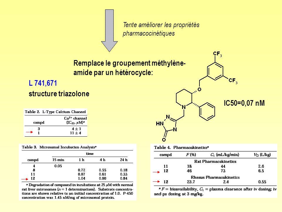 Tente améliorer les propriétés pharmacocinétiques L 741,671 structure triazolone Remplace le groupement méthylène- amide par un hétérocycle: IC50=0,07